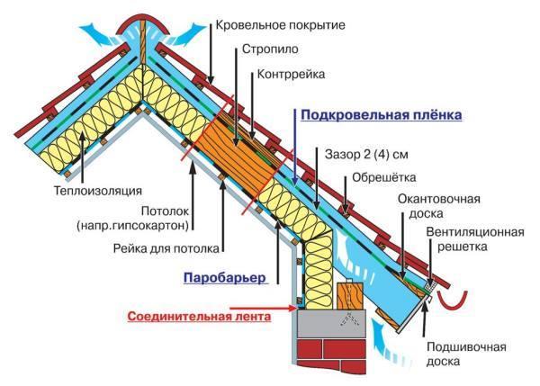 Схемы утепления крыш
