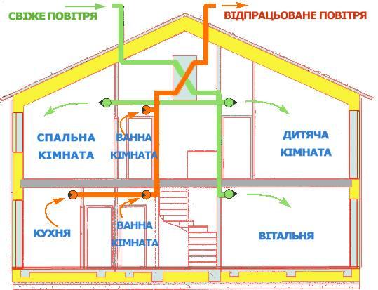 вентиляція пасивного будинку. ''